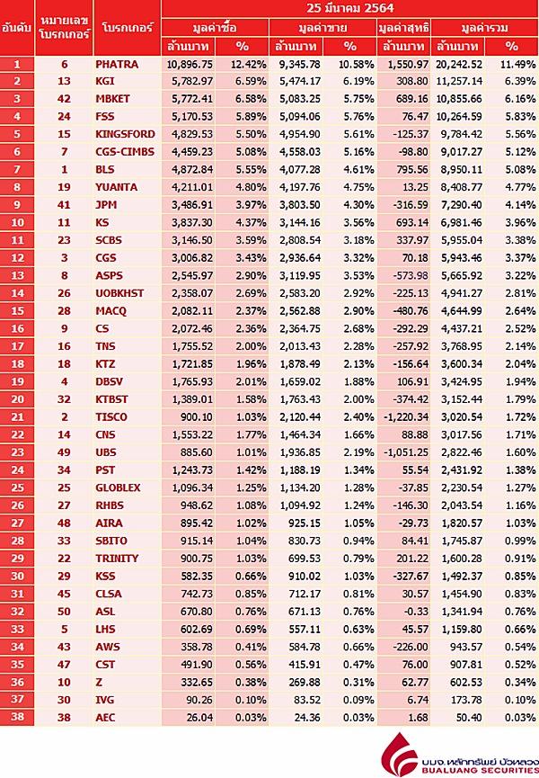 Broker ranking 25 Mar 2021