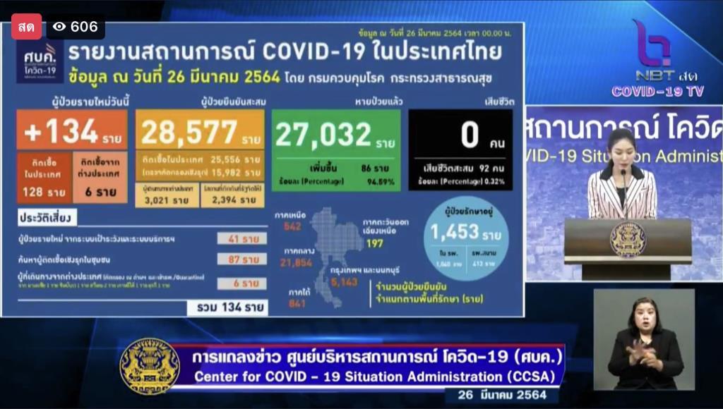 ขึ้นหลักร้อย! ไทยพบผู้ติดเชื้อโควิดใหม่ 134 ราย ในประเทศ 128 ราย กลับจากนอก 6 ราย สะสม 28,577 ราย