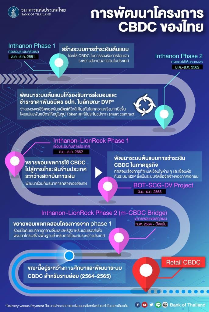 ธปท.รับฟังความเห็นแนวทางพัฒนา Retail CBDC