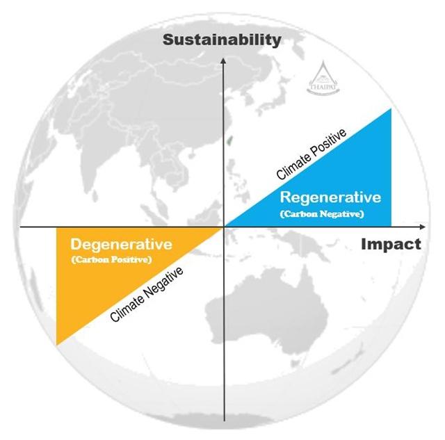 Regenerative Business:ธุรกิจเกื้อโลก/ดร.พิพัฒน์ ยอดพฤติการ