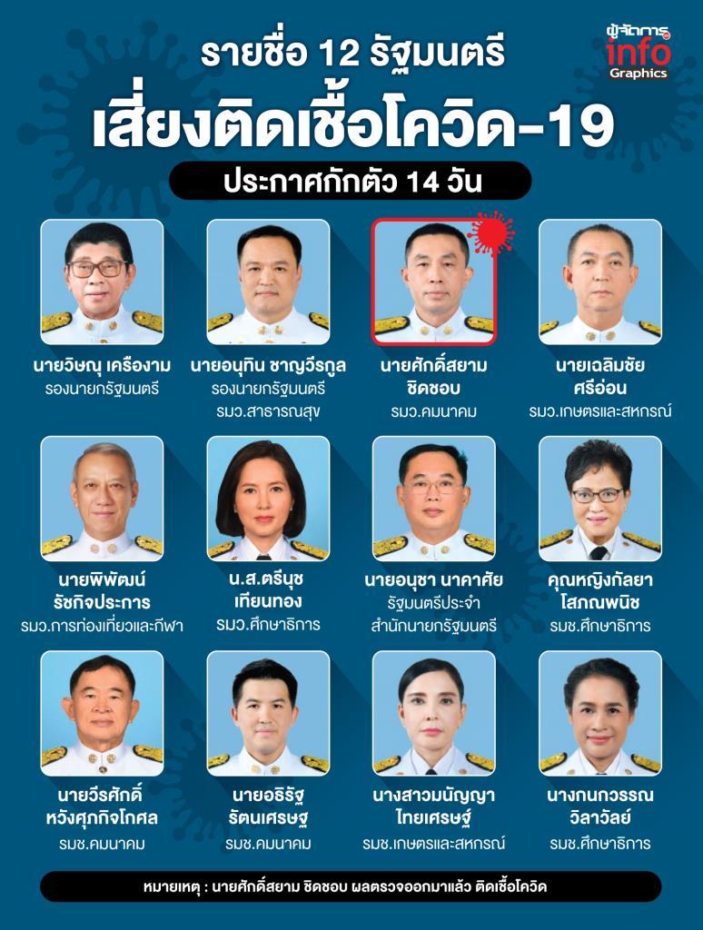 รายชื่อ 12 รัฐมนตรี  เสี่ยงติดเชื้อโควิด-19
