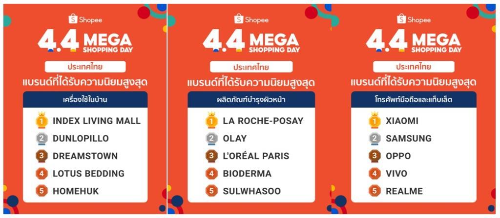 ผ่าสถิติ Shopee 4.4 Mega Shopping Day คนไทยช้อปปิ้งสุดคึกคักยามดึก