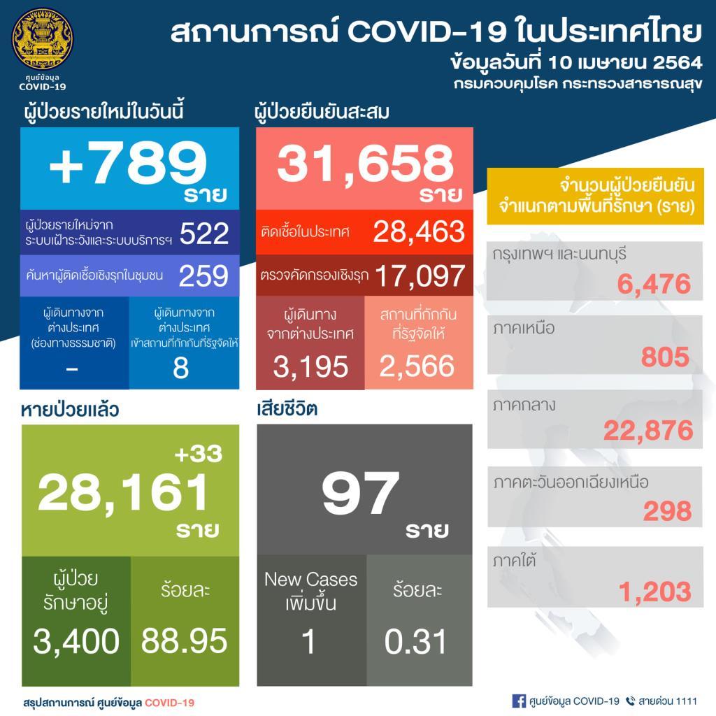 พุ่งขึ้นไม่หยุด! ไทยพบผู้ติดเชื้อโควิด-19 ใหม่ 789 ราย ในประเทศ 781 ราย รักษาอยู่ 3,400 ราย เสียชีวิตเพิ่มอีก 1 คน