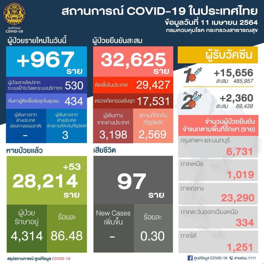 พุ่งทะยานไม่หยุด! ไทยพบผู้ติดเชื้อโควิด-19 ใหม่ 967 ราย ในประเทศ 964 ราย รักษาอยู่ 4,314 ราย