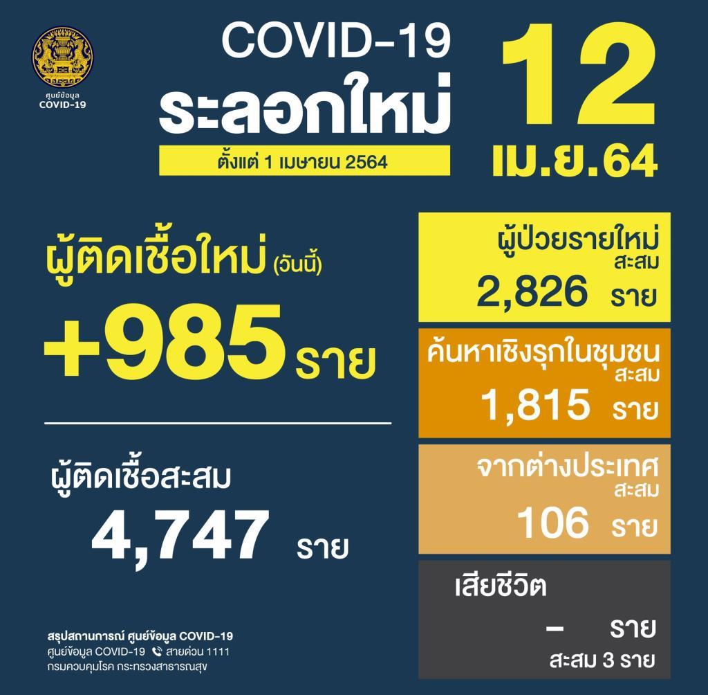 ติดเชื้อโควิดนิวไฮ! ไทยพบป่วยโควิด-19 ใหม่ 985 ราย ติดในประเทศ 980 ราย กำลังรักษาอยู่ 5,265 ราย