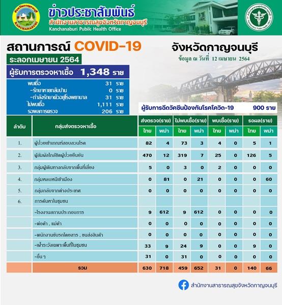 ผู้ป่วยโควิด 19 กาญจนบุรี เพิ่มอีก 6 รายเชื่อมโยง  รร.สาธิตฯและกลุ่มพนมทวน