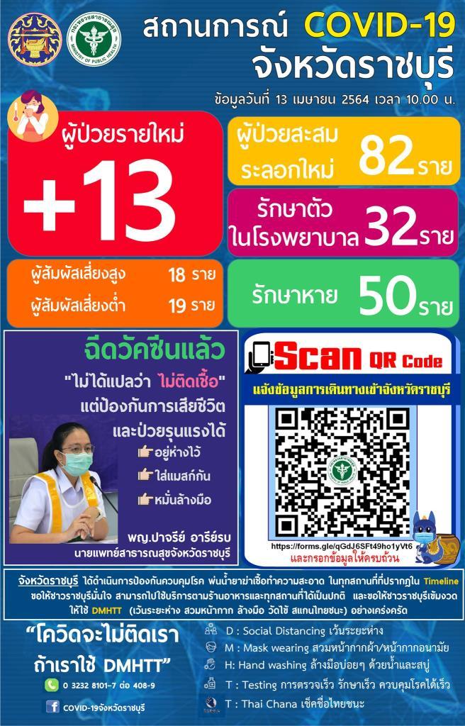 โควิด-19 ราชบุรี วันเดียวติดเพิ่ม 13 ราย ยอดทะลุ 82 ราย สั่งงดกิจกรรมช่วงสงกรานต์