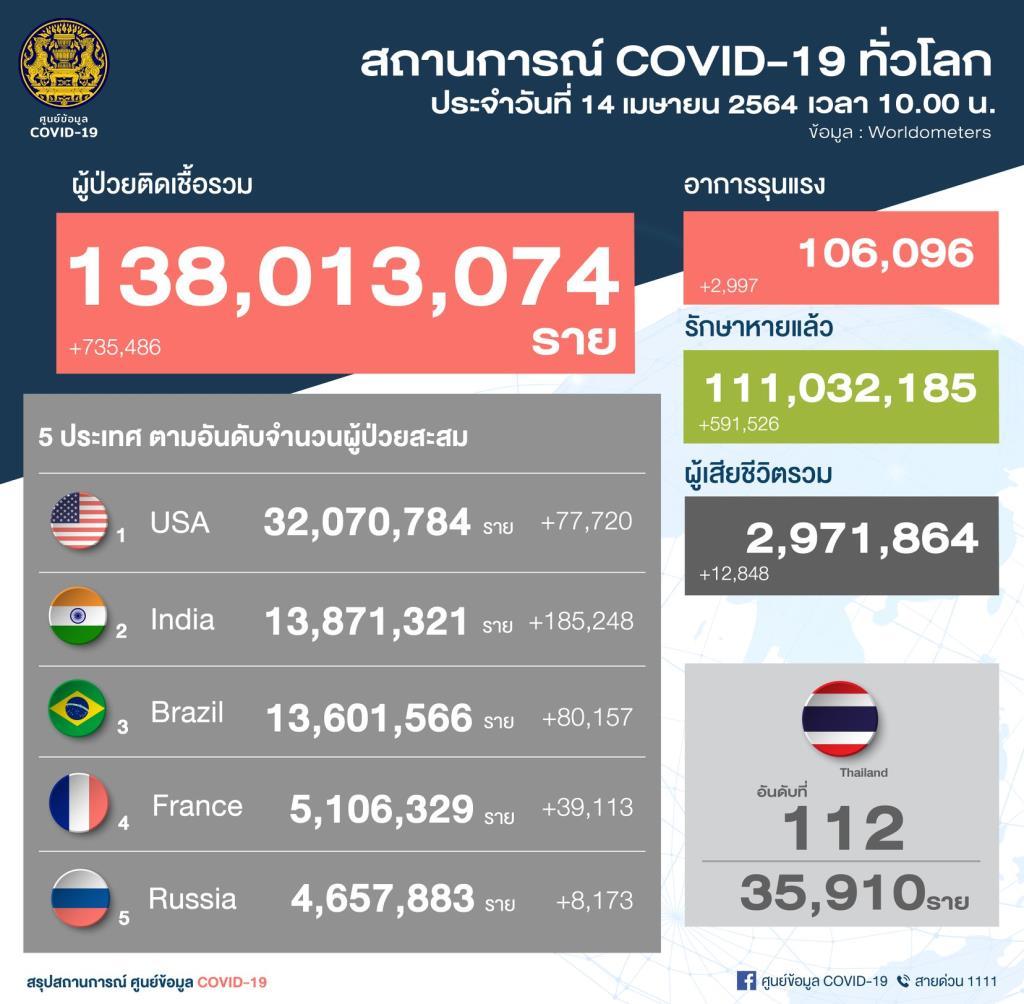 พุ่งทะลุพันราย! ไทยพบผู้ติดเชื้อโควิด-19 ใหม่ 1,335 ราย พบในประเทศถึง 1,326  ราย กำลังรักษา 7,491 ราย