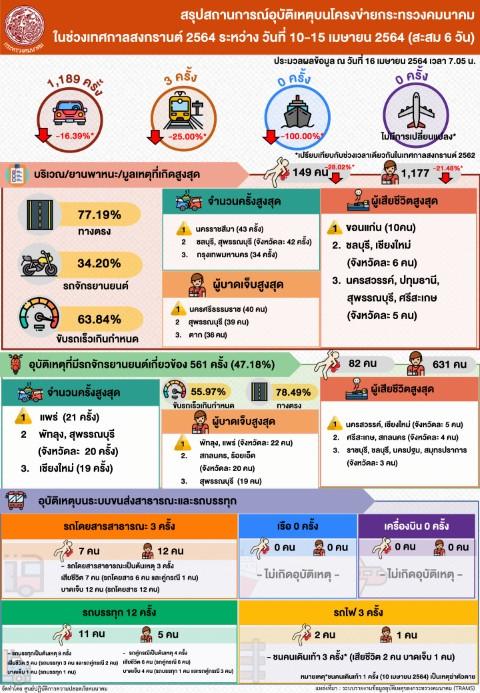 ผู้ใช้บริการขนส่งสาธารณะช่วงสงกรานต์ ต่ำกว่าประมาณการ39.37%