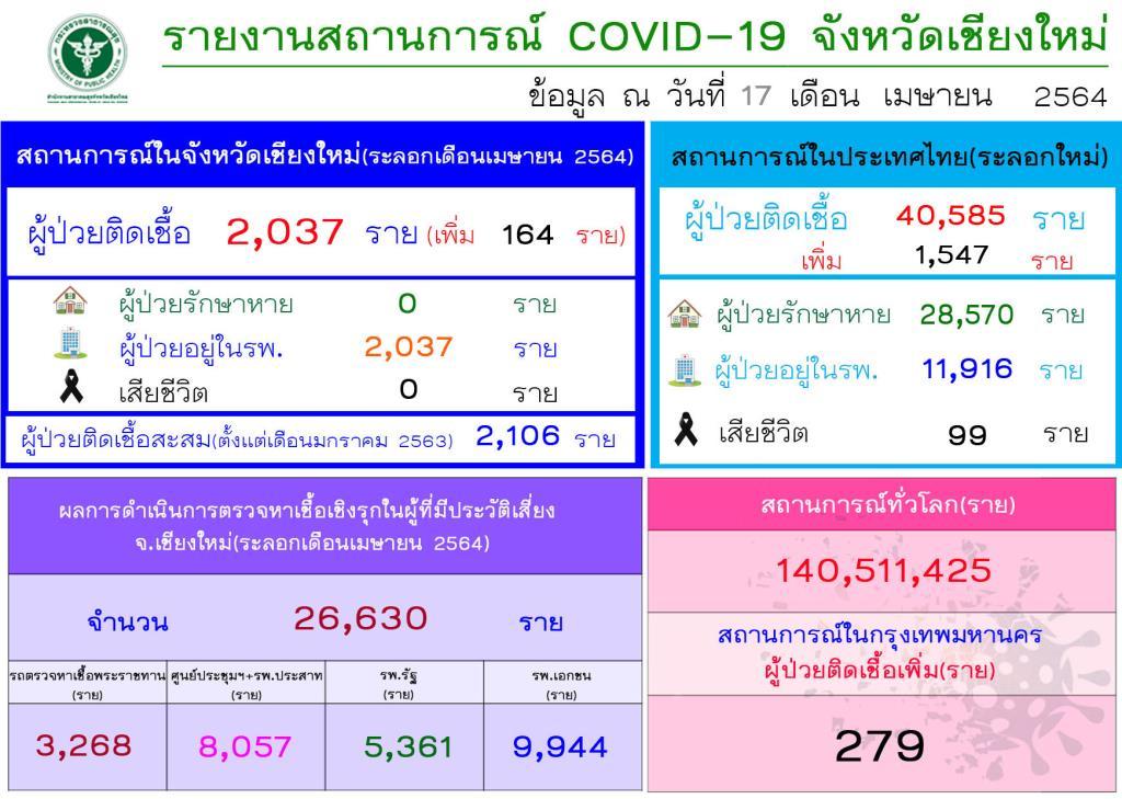 เชียงใหม่เจออีก 164 รายติดโควิด-19 ระลอกใหม่ ยอดรวมทะลุ 2,000 รายแล้ว