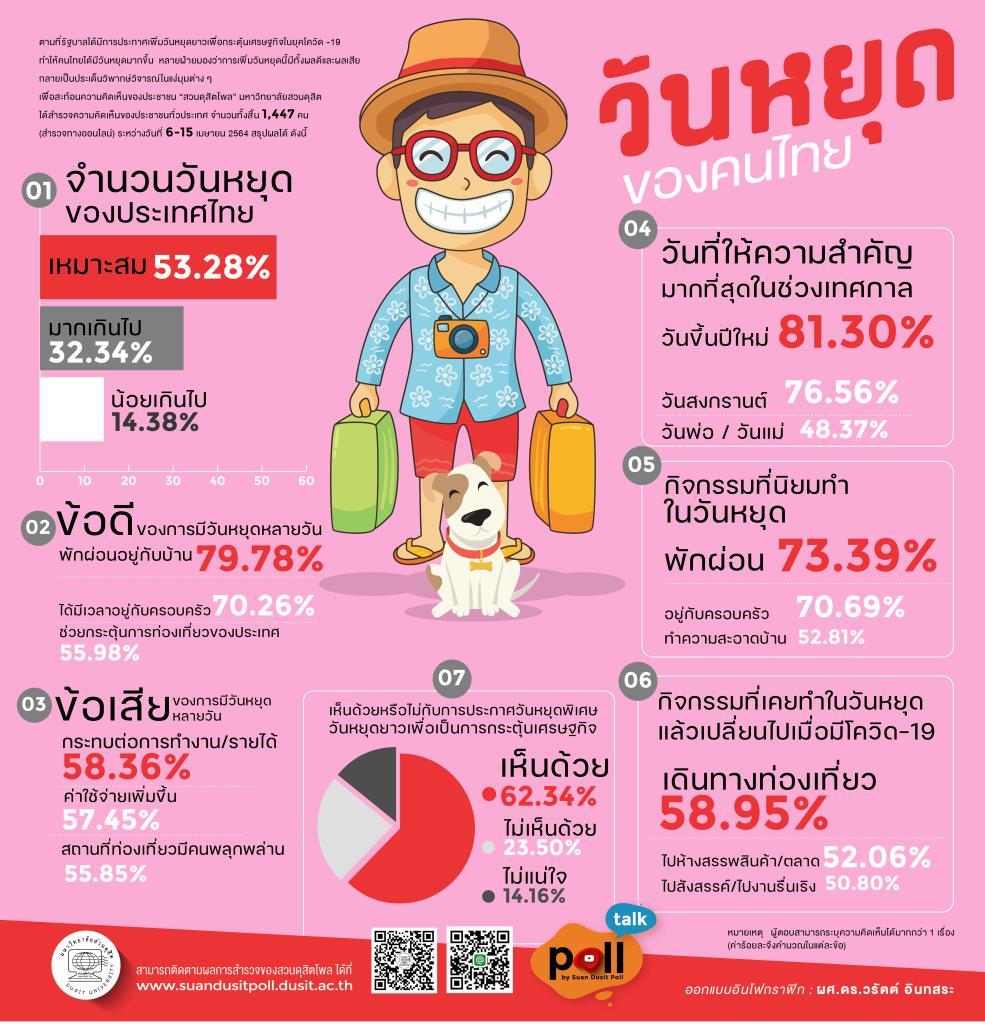 ดุสิตโพล ชี้วันหยุดไทยเหมาะสม หลายวันได้พักผ่อนแต่กระทบงานเงิน หนุนหยุดพิเศษกระตุ้นศก.
