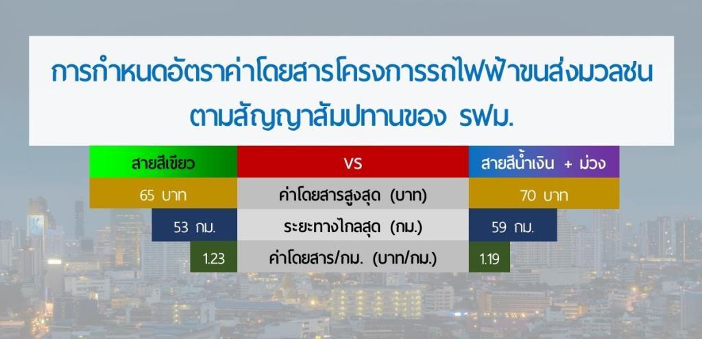 รฟม.เคลียร์ปมค่าโดยสาร MRT เทียบ BTS
