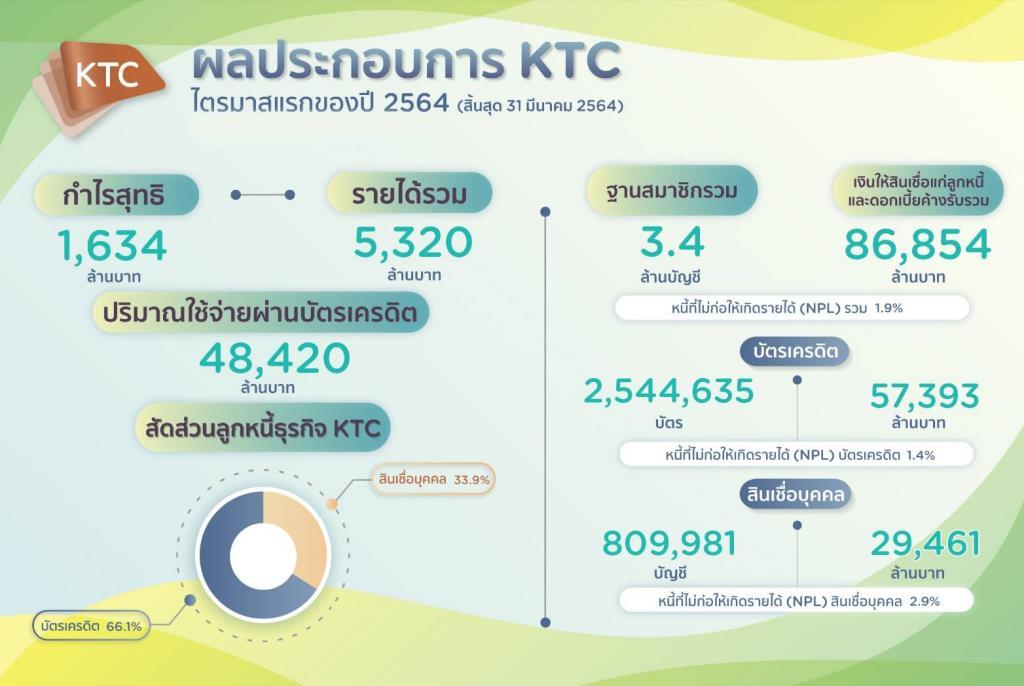 เคทีซีแจ้งกำไรไตรมาสแรก 1,634 ล้านลดลง 0.4%-คุมเข้มคุณภาพหนี้-เอ็นพีแอล