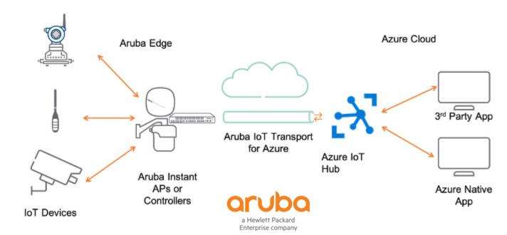 อรูบ้า (Aruba) ช่วยเร่งความเร็วการทำ Digital Transformation จาก Edge ถึง Cloud บน Microsoft Azure