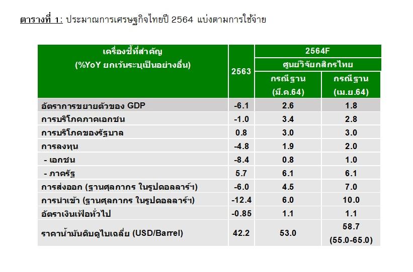 กสิกรไทยปรับเป้าจีดีพีเหลือโต1.8%-ชี้ตัวแปรหลักเร่งฉีดวัคซีน
