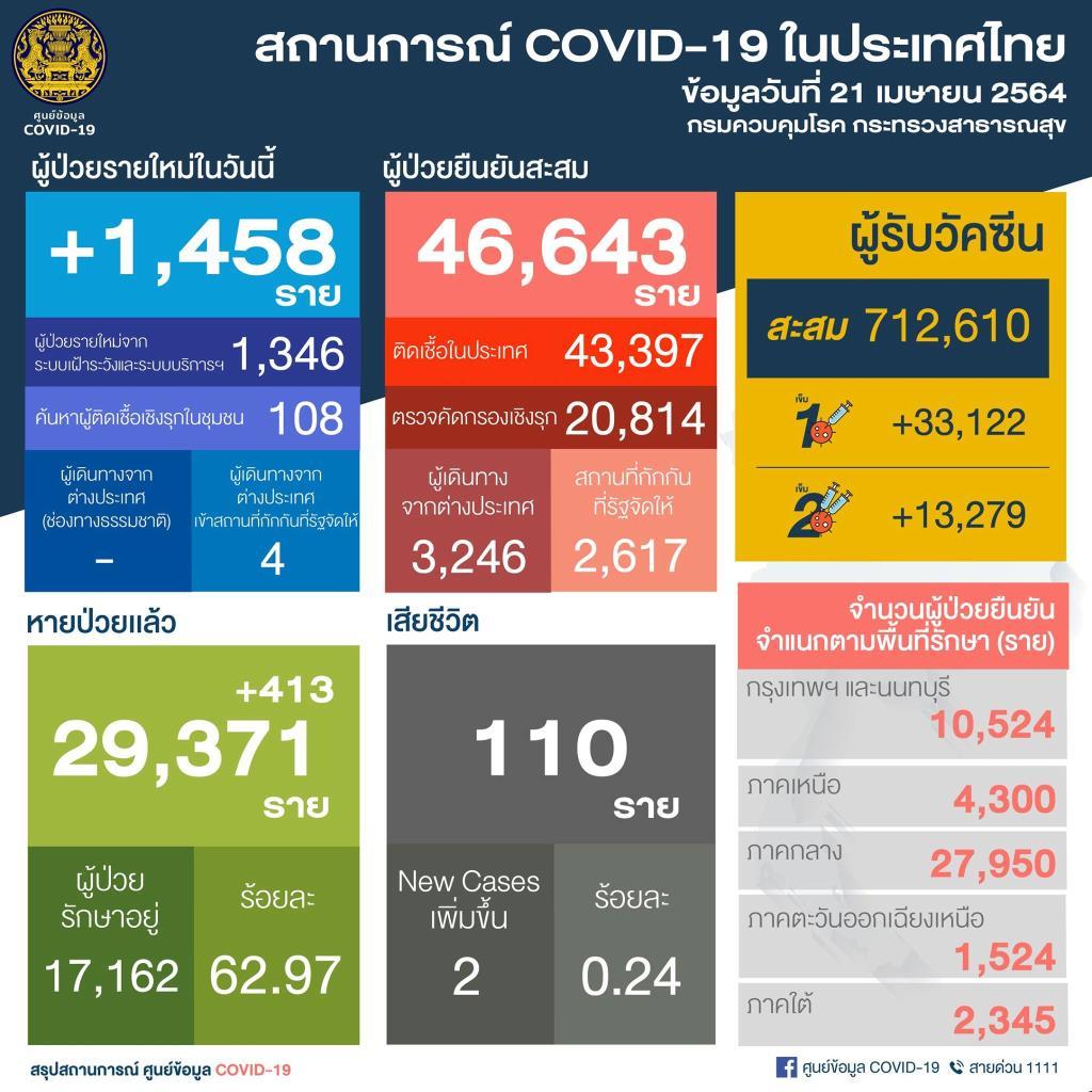 พุ่งไม่หยุด! ไทยพบผู้ติดเชื้อโควิด-19 เพิ่ม 1,458 ราย ในประเทศ 1,454 ราย เสียชีวิตอีก 2 คน