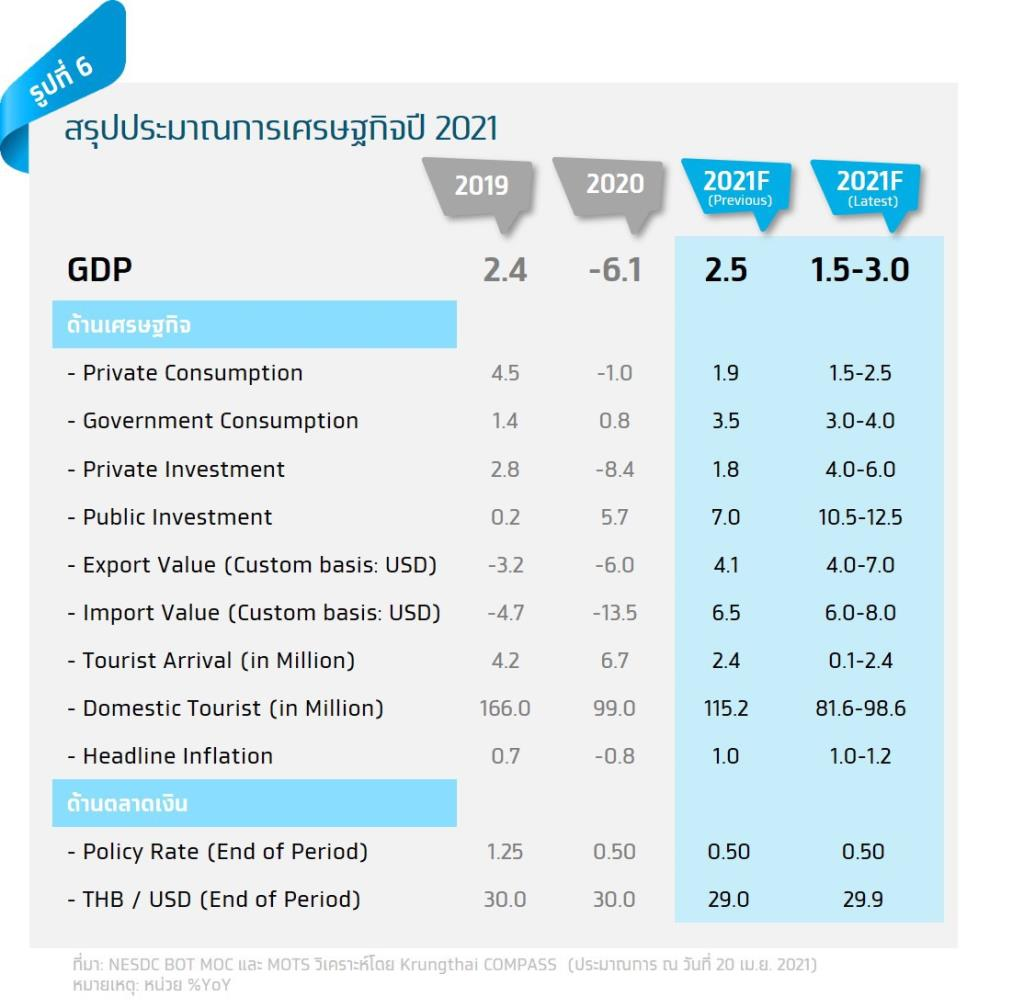 กรุงไทยคาดจีดีพีปีนี้โต 1.5-3.0% ท่ามกลางความเสี่ยงจาก COVID-19 ระลอกใหม่