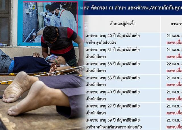 ชาวเน็ตวิจารณ์สนั่น! หลังพบชาวอินเดียติดเชื้อโควิด-19 แห่เข้าไทย วอนภาครัฐหยุดรับก่อน