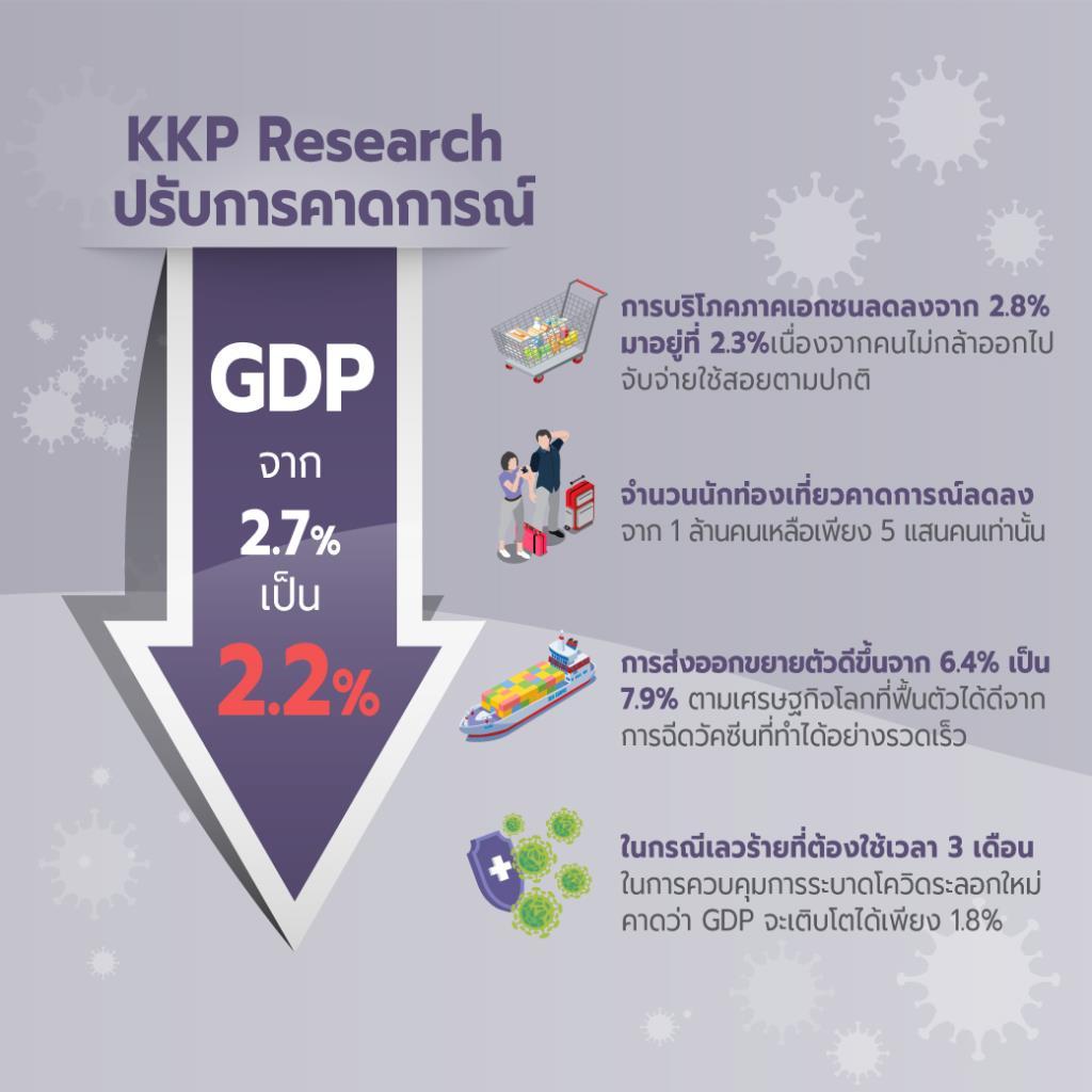 KKPปรับเป้าจีดีพีโตเหลือ 2.2%-เศรษฐกิจไทยยังเสี่ยงหากวัคซีนยังล่าช้า