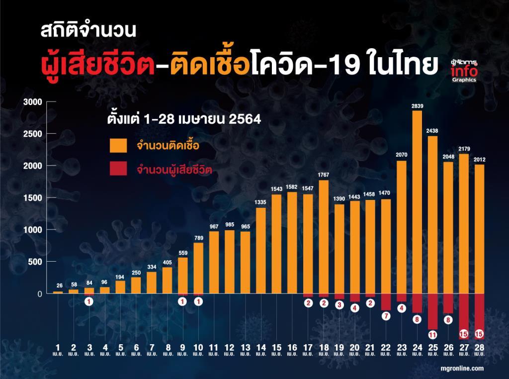 สถิติจำนวนผู้เสียชีวิต-ติดเชื้อโควิด-19 ในไทย