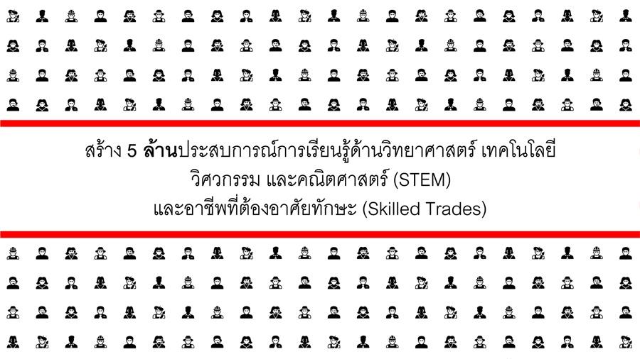 เพิ่มศักยภาพผู้ขาดโอกาส!! 3เอ็ม ตั้งเป้าหมายใหม่ด้าน 'สะเต็ม' (STEM)