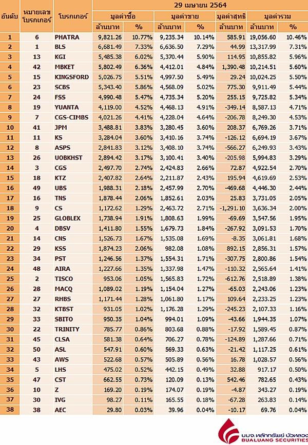 Broker ranking 29 Apr 2021