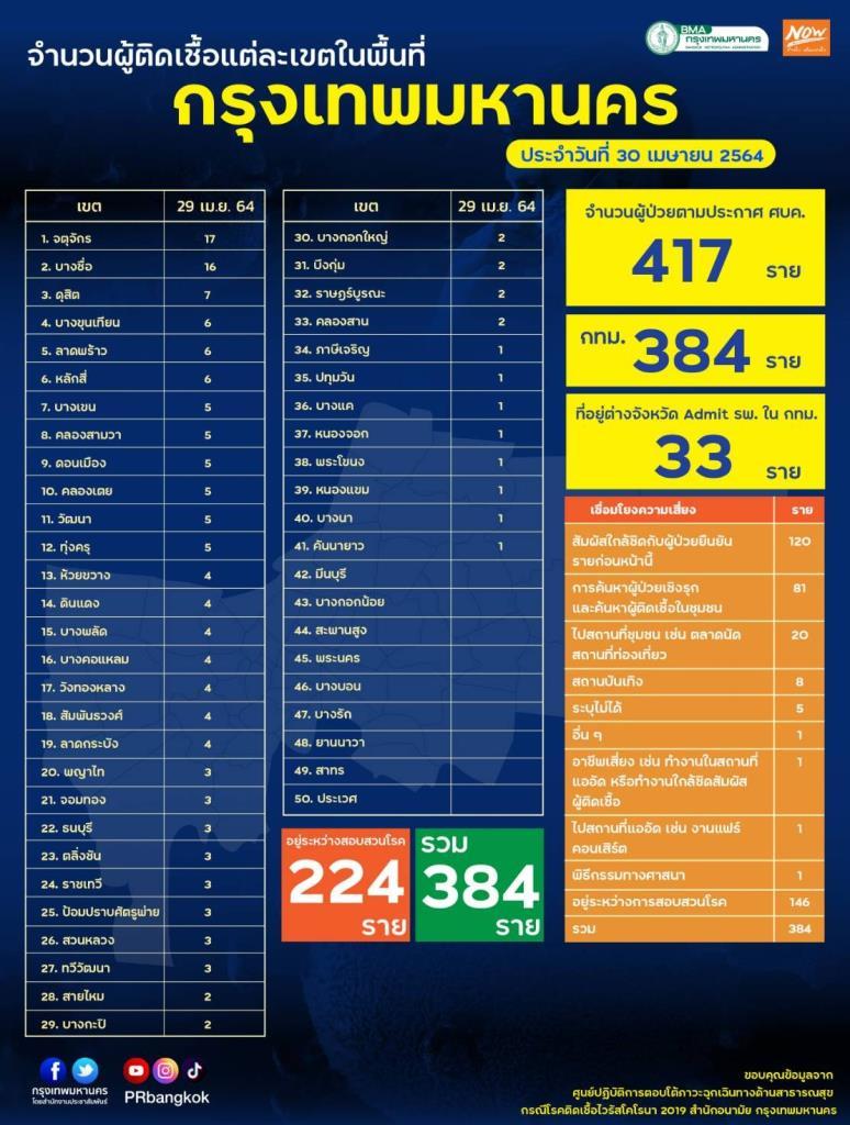 กทม.เปิด 50 เขต พบติดเชื้อเพิ่ม 417 ราย รวมผู้ป่วยสะสม 15,718 ราย ระลอกใหม่ 12,005 ราย