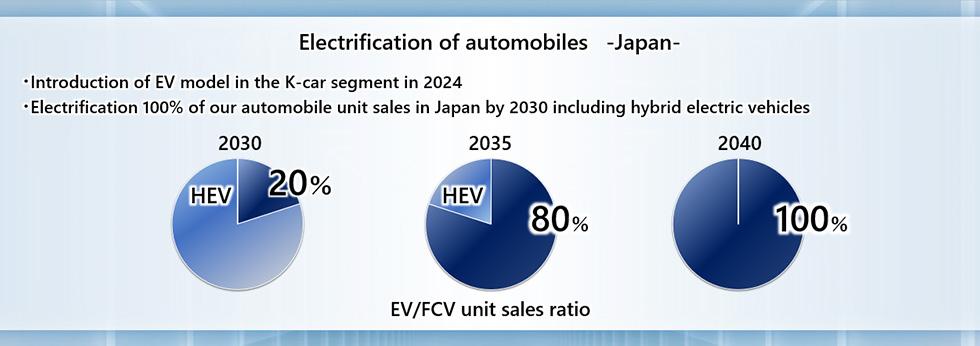 แผนสัดส่วนการขายของฮอนด้า ในญีปุ่น