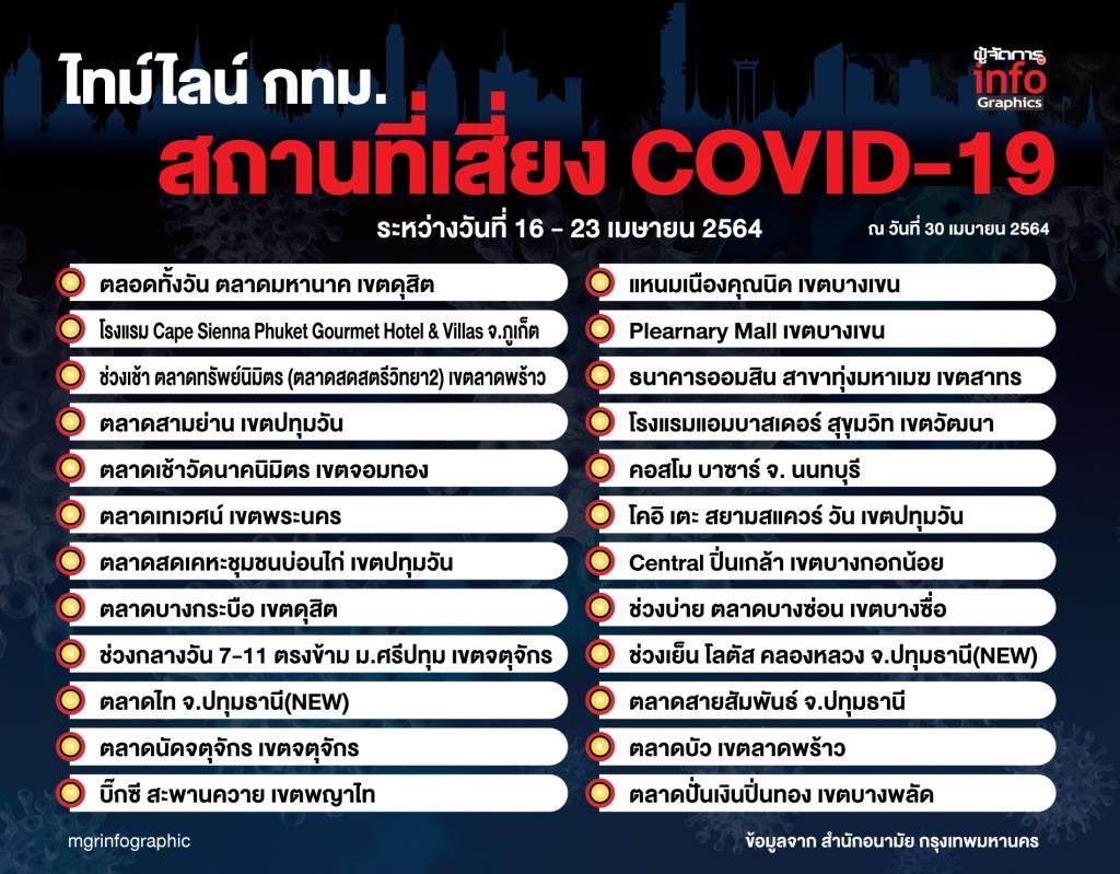 ไทม์ไลน์ สถานที่เสี่ยง COVID-19