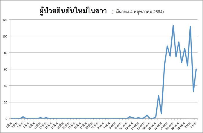 ตัวเลขผู้ป่วยยืนยันใหม่ของลาว ตั้งแต่วันที่ 1 มีนาคม-4 พฤษภาคม 2564