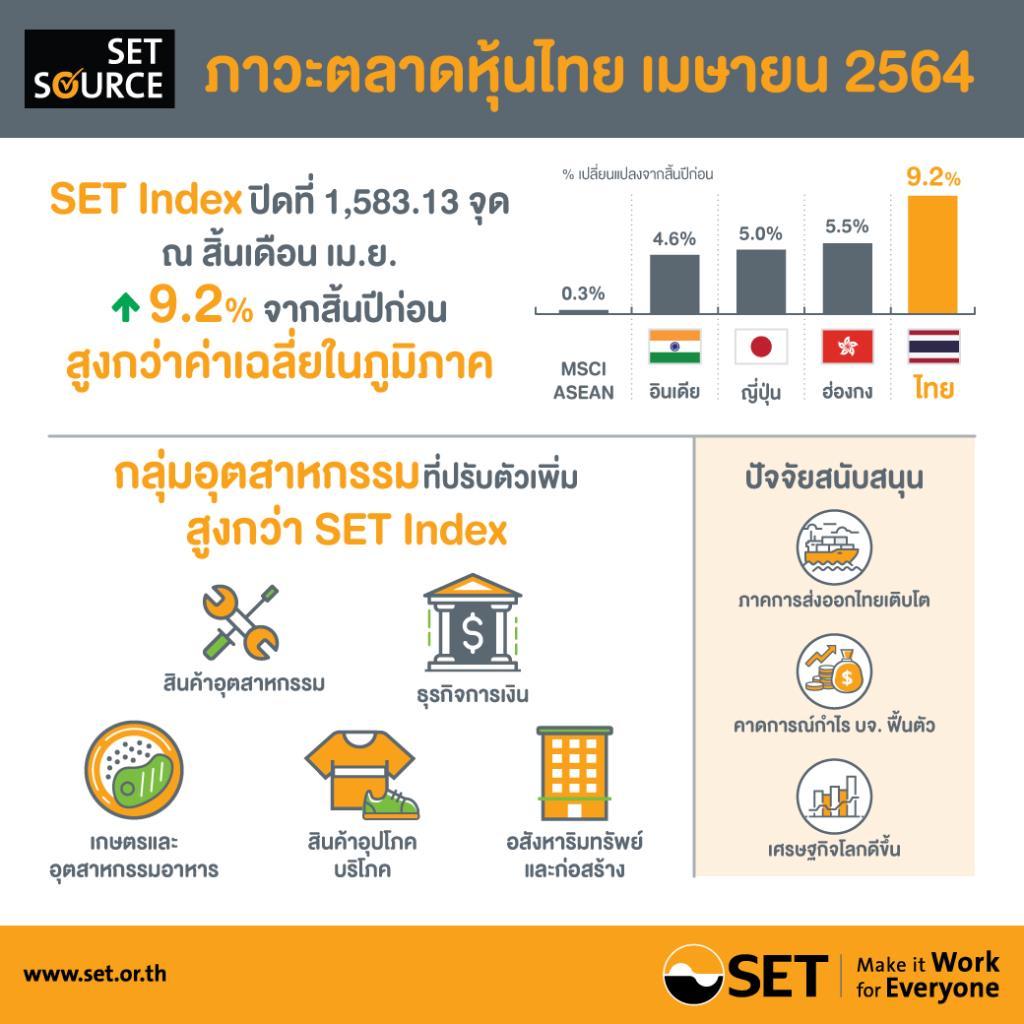 ตลท.เผยหุ้นไทยเดือน เม.ย. บวกเพิ่มขึ้น 9.2% ภาคการส่งออกหนุน