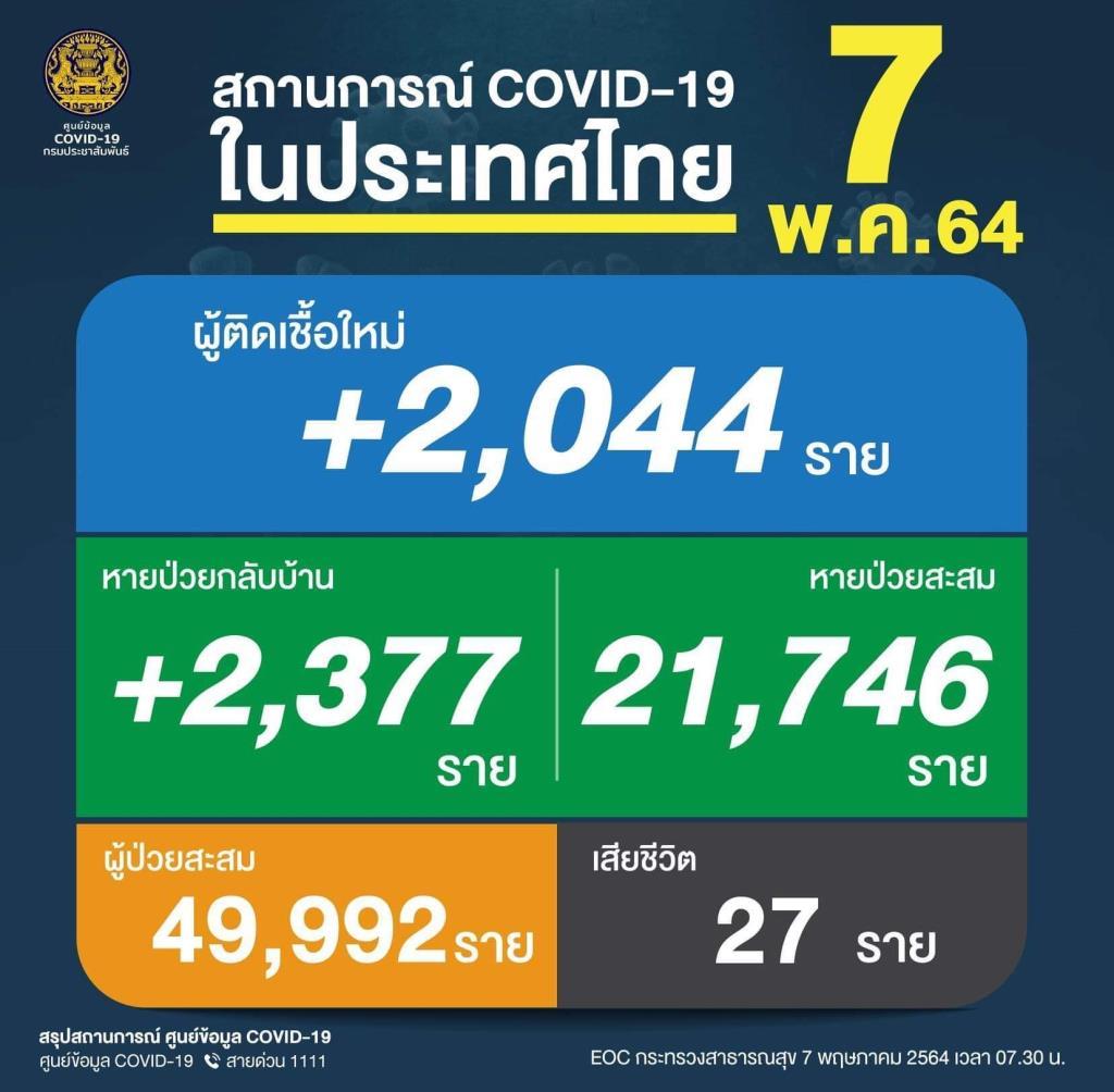 ยังวิกฤต! ยอดเหยื่อโควิดดับ 27 คน ติดเชื้อใหม่พุ่ง 2,044 ราย