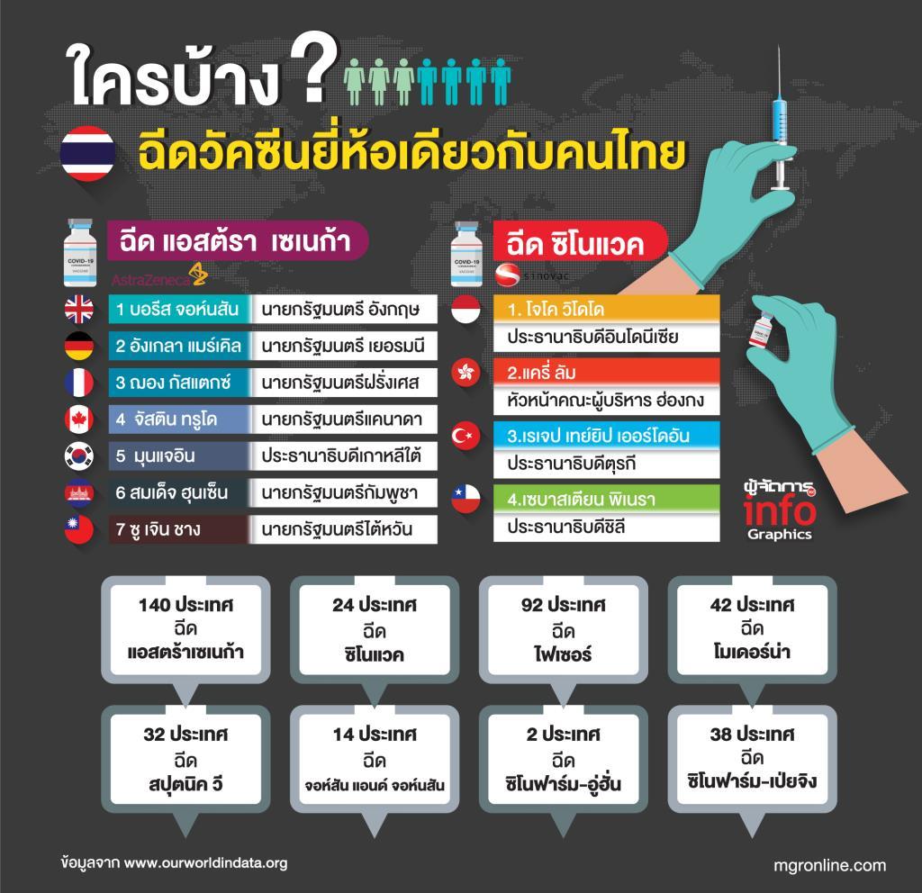 ใครบ้างฉีดวัคซีนยี่ห้อเดียวกับคนไทย