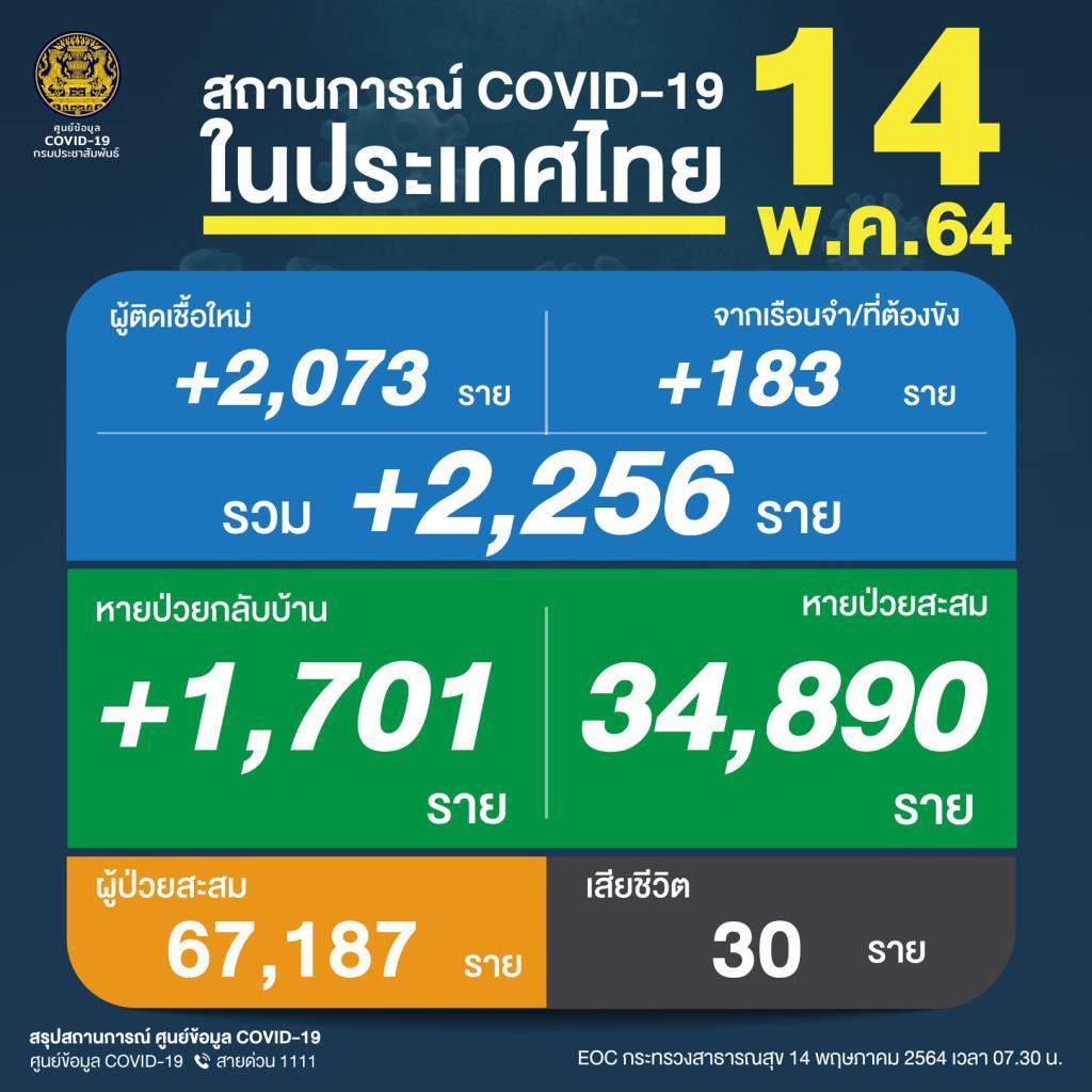 ยังสาหัส! เหยื่อโควิดดับ 30 คน ติดเชื้อยังไม่ลด 2,256 ป่วยใหม่ 2,073 คลัสเตอร์เรือนจำ 183 ราย  ยอดสะสมแซงจีน