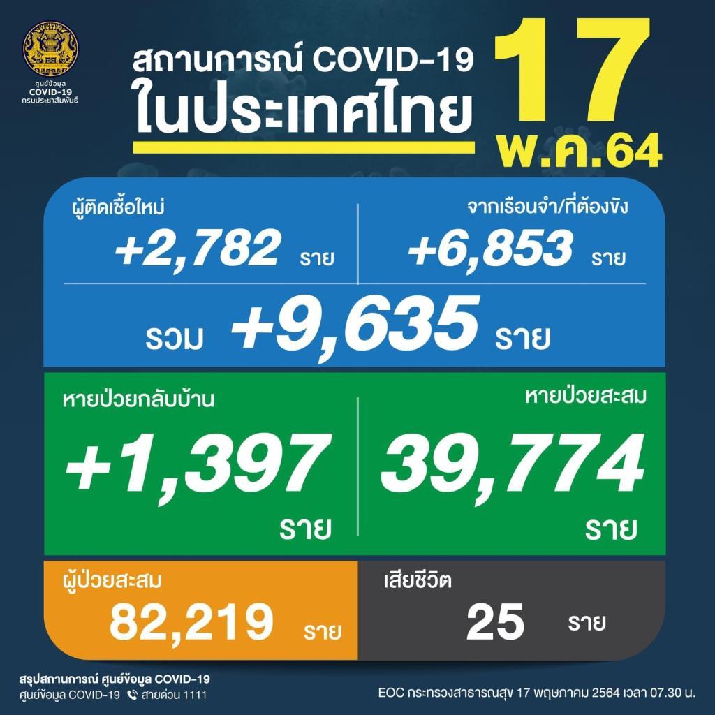 สาหัสหนัก ! เหยื่อโควิดดับ 25 คน ติดเชื้อโควิดพุ่งไม่หยุด 9,635 ราย ป่วยใหม่ 2,782 คลัสเตอร์เรือนจำ 6,853