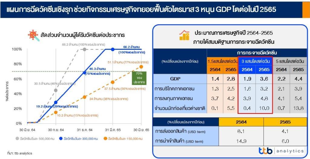 """ttb analytics ชี้ """"ฉีดวัคซีนเชิงรุก""""หนุนเศรษฐกิจไทยปี65โต4.4%"""
