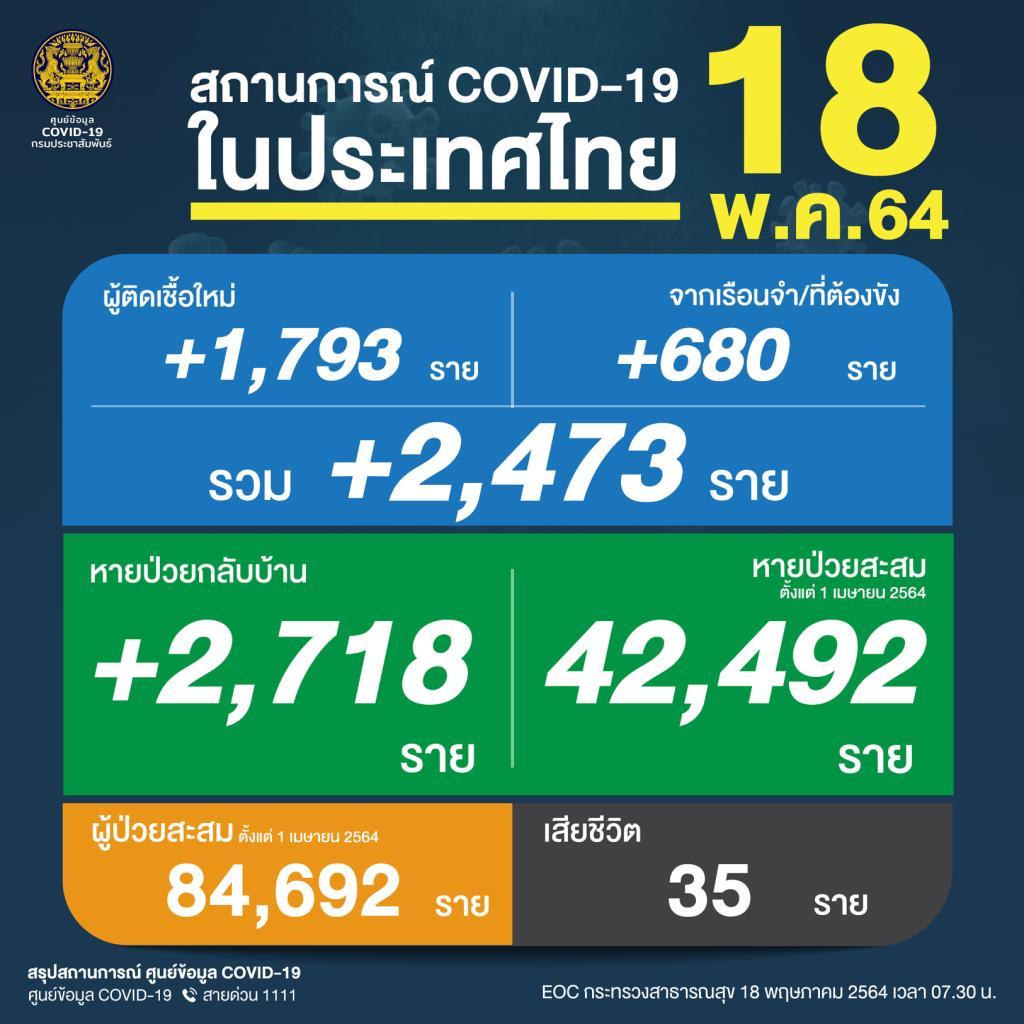 ยังวิกฤต! เหยื่อโควิดดับยังสูง 35 คน ติดเชื้อลดลง 2,473 ราย ป่วยใหม่ 1,793 คลัสเตอร์เรือนจำ 680