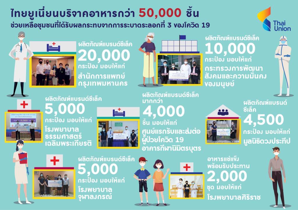 ไทยยูเนี่ยน บริจาคอาหารกว่า 50,000 ชิ้น ช่วยชุมชนสู้โควิด 19