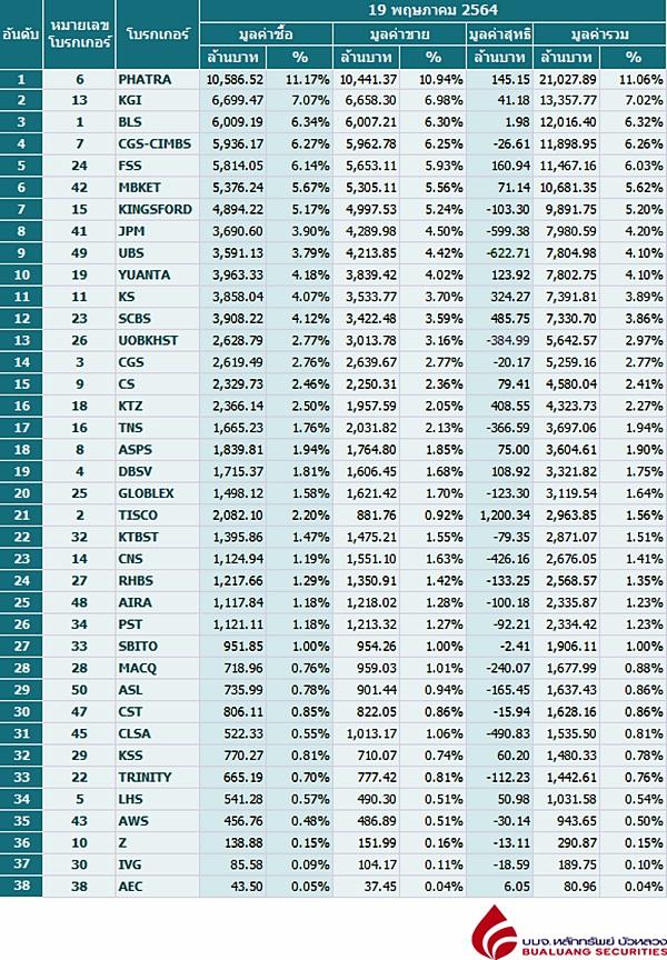 Broker ranking 19 May 2021