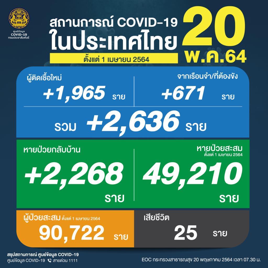 ยังเกินสองพัน! เหยื่อโควิดดับ 25 คน ติดเชื้อเพิ่ม 2,636 ราย คลัสเตอร์เรือนจำ 671 ยอดสะสมระลอกเมษายน 90,722 ราย