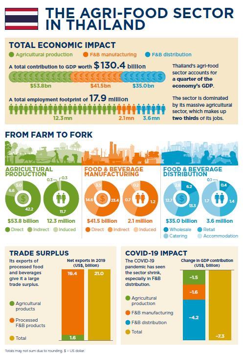"""""""โควิด""""สะเทือนไทยลดจ้างงาน 8% อุตสาหกรรมเกษตร-อาหารวูบ 6%"""