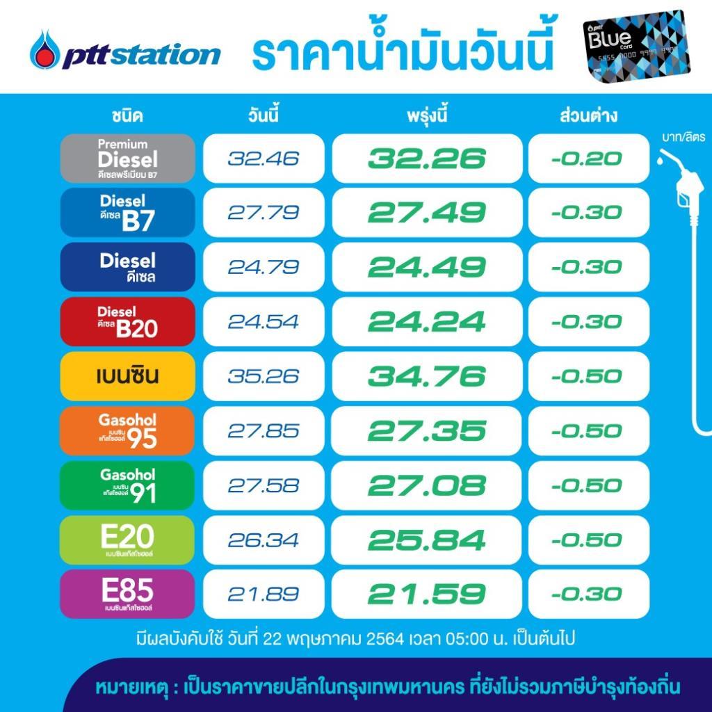 พรุ่งนี้ราคาน้ำมันปรับลดทุกชนิด 30-50สต./ลิตร