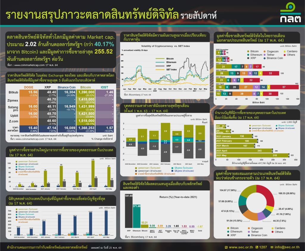 สำนักงาน ก.ล.ต. รายงานภาวะตลาดสินทรัพย์ดิจิทัลรายสัปดาห์