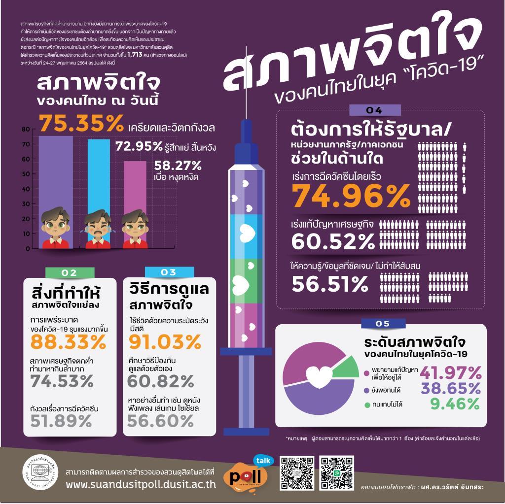 ดุสิตโพลชี้คนไทยเครียดวิตกโควิดระบาดหนัก จี้เร่งฉีดวัคซีน พยายามแก้ปัญหาให้อยู่ได้