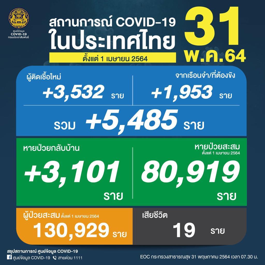 พุ่งไม่หยุด! ป่วยโควิดวันนี้เพิ่ม 5,485 ติดเชื้อในเรือนจำ 1,953 ราย ดับ 19 คน ยอดสะสม 1,031