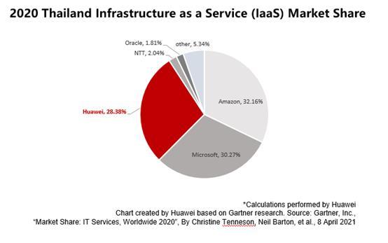 ส่วนแบ่งการตลาดบริการ IaaS (Infrastructure as a Service) ประจำปี พ.ศ.2563 ของประเทศไทย จากรายงานในชื่อ Market Share : IT Services