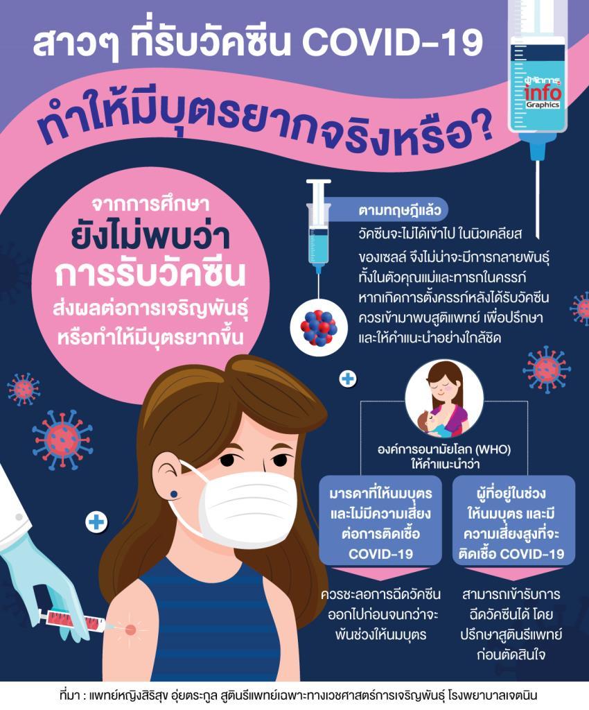 ไขข้อสงสัย!  สาวๆ ที่รับวัคซีน COVID-19 แล้ว ทำให้มีบุตรยากจริงหรือ?