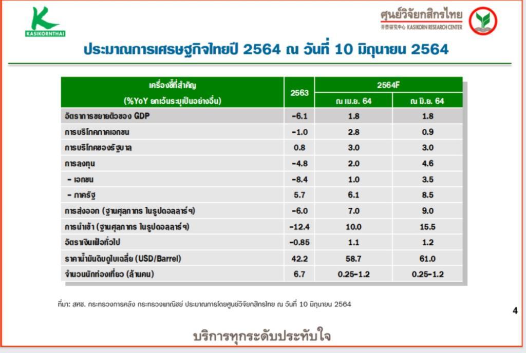 ศูนย์วิจัยกสิกรไทยคงเป้าจีดีพีที่ 1.8% รอความคืบหน้าวัคซีน จับตา 4 โจทย์หลัก
