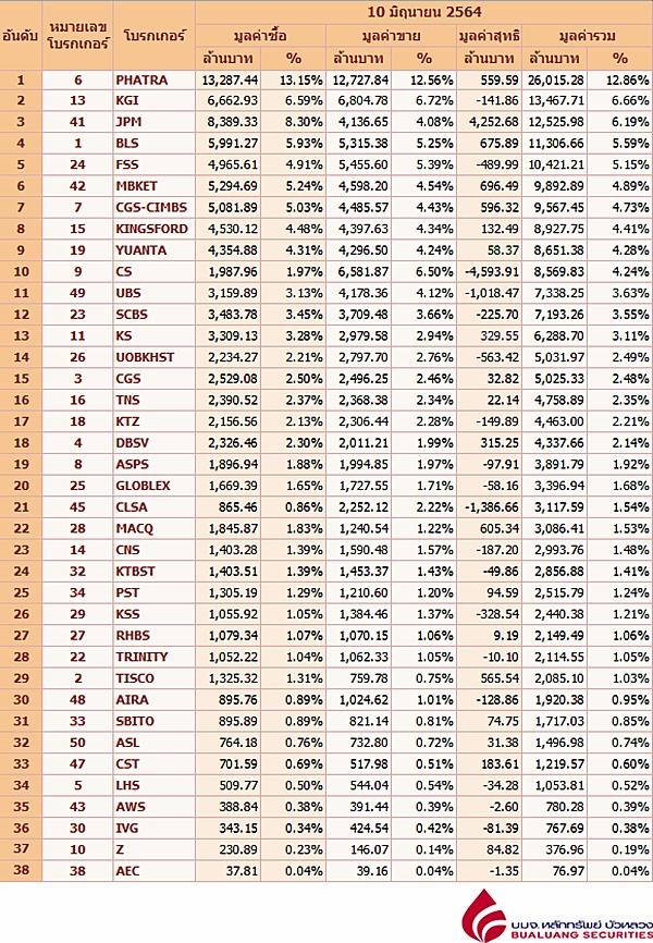 Broker ranking 10 Jun 2021
