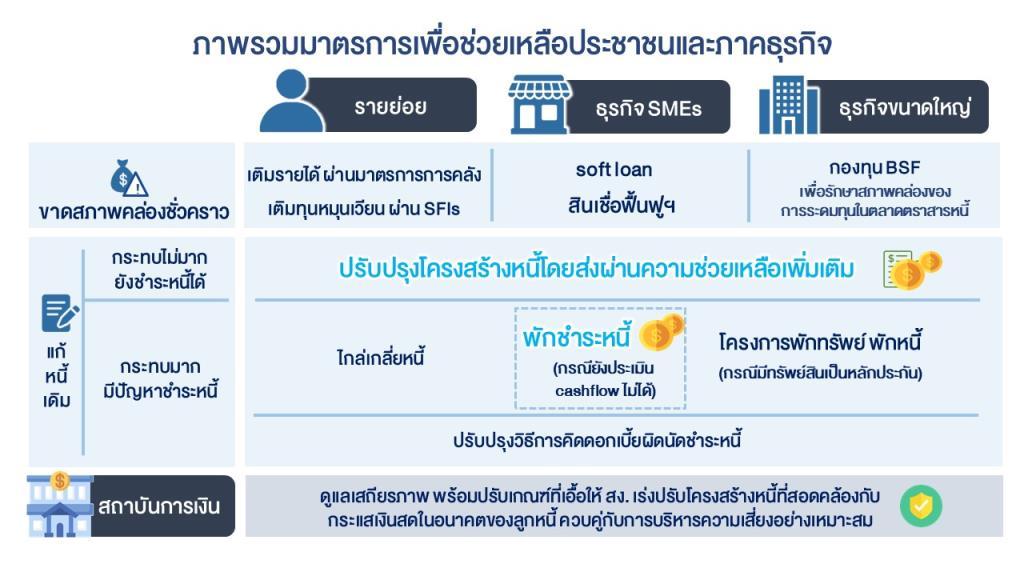 ธปท.สั่งยืดพักหนี้ SME ยาวถึงสิ้นปี64